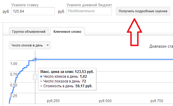 График Google Adwords
