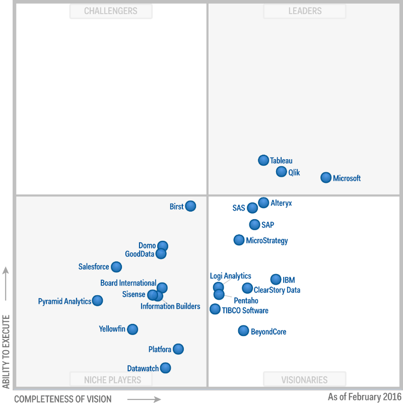 ежегодное исследование Gartner Magic Quadrant for Business Intelligence and Analytics Platforms